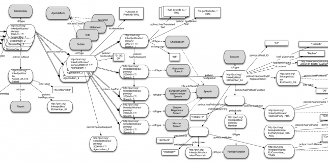 Figure 1. The data model